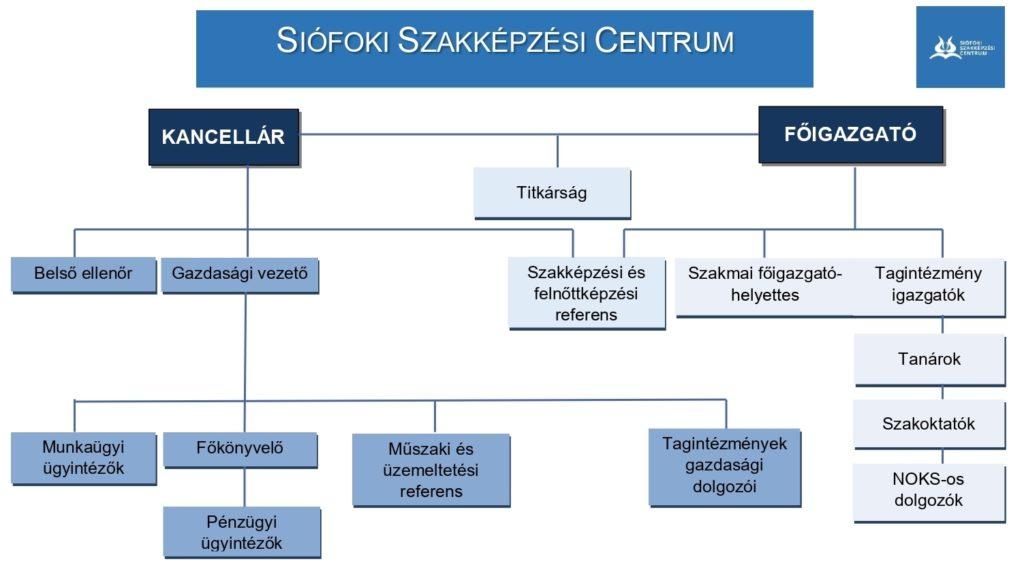 Szervezeti_struktura_siofokiszc_jo